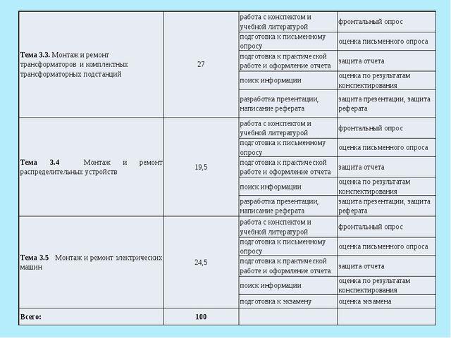 Тема 3.3.Монтаж и ремонт трансформаторов и комплектных трансформаторных подст...