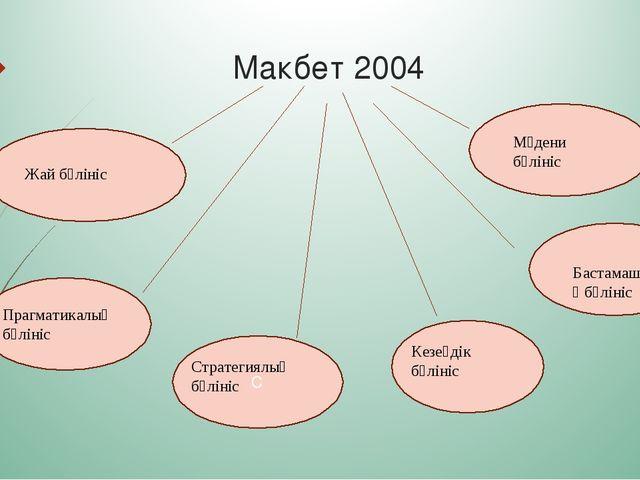 Макбет 2004 С Жай бөлініс Прагматикалық бөлініс Стратегиялық бөлініс Кезеңді...