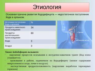 Этиология Основная причина развития йододефицита— недостаточное поступление