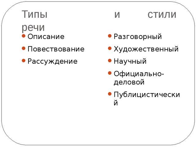 Типы и стили речи Описание Повествование Рассуждение Разговорный Художественн...
