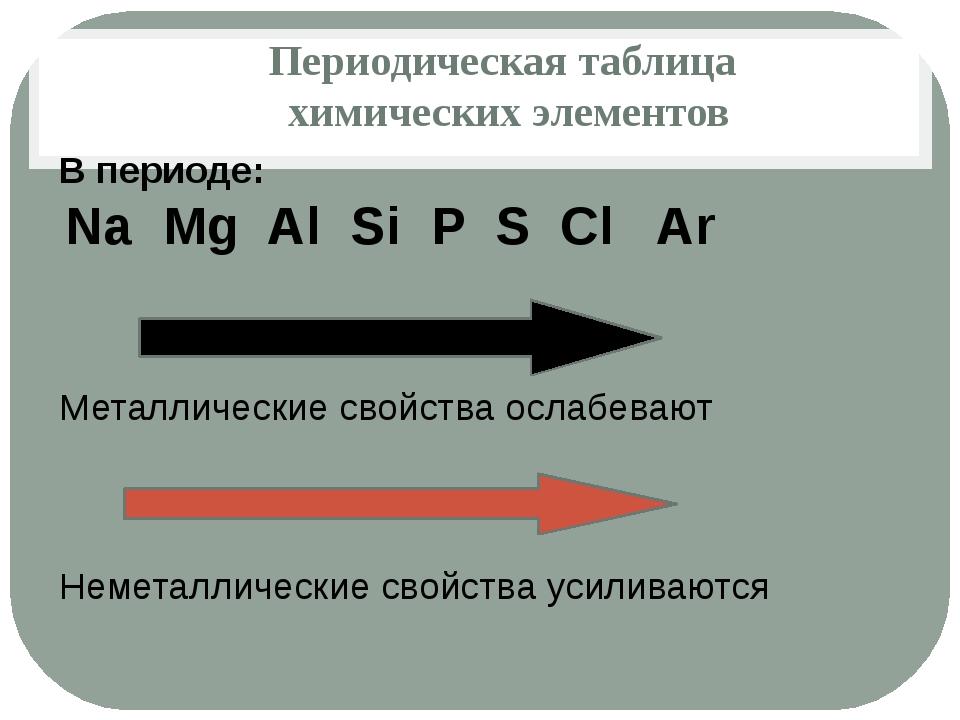 Периодическая таблица химических элементов В периоде: Na Mg Al Si P S Cl Ar М...