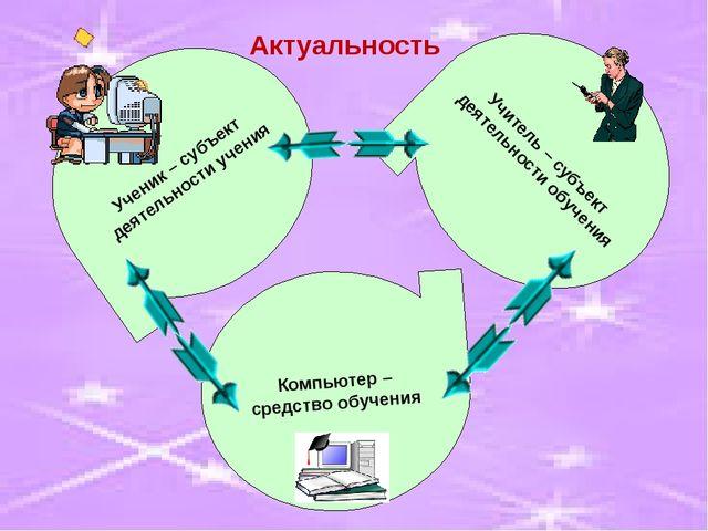 Ученик – субъект деятельности учения Компьютер – средство обучения Учитель –...