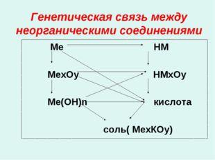 Генетическая связь между неорганическими соединениями Ме НМ МеxОy НМxОy Ме(ОН