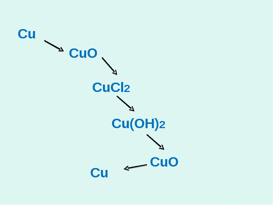 Cu CuO Cu(OH)2 CuCl2 Cu CuO