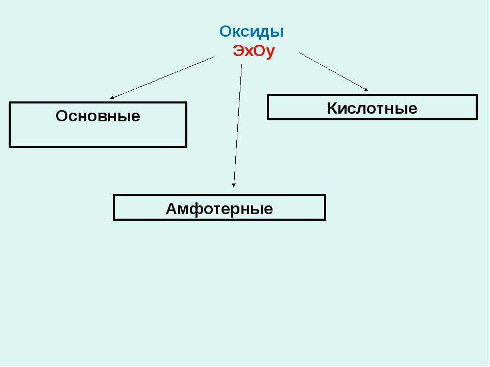 Оксиды ЭхОу Основные Амфотерные Кислотные