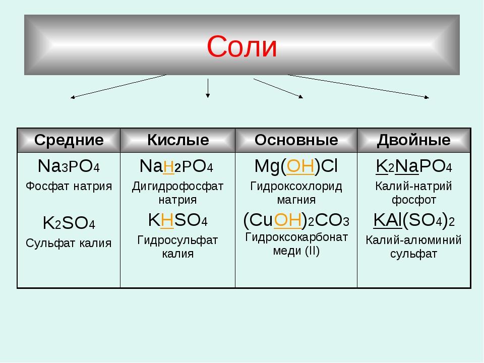 Соли СредниеКислыеОсновныеДвойные Na3PO4 Фосфат натрия K2SO4 Сульфат калия...