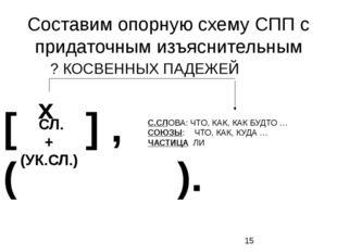 Составим опорную схему СПП с придаточным изъяснительным [ ] , ( ). СЛ. + (УК.