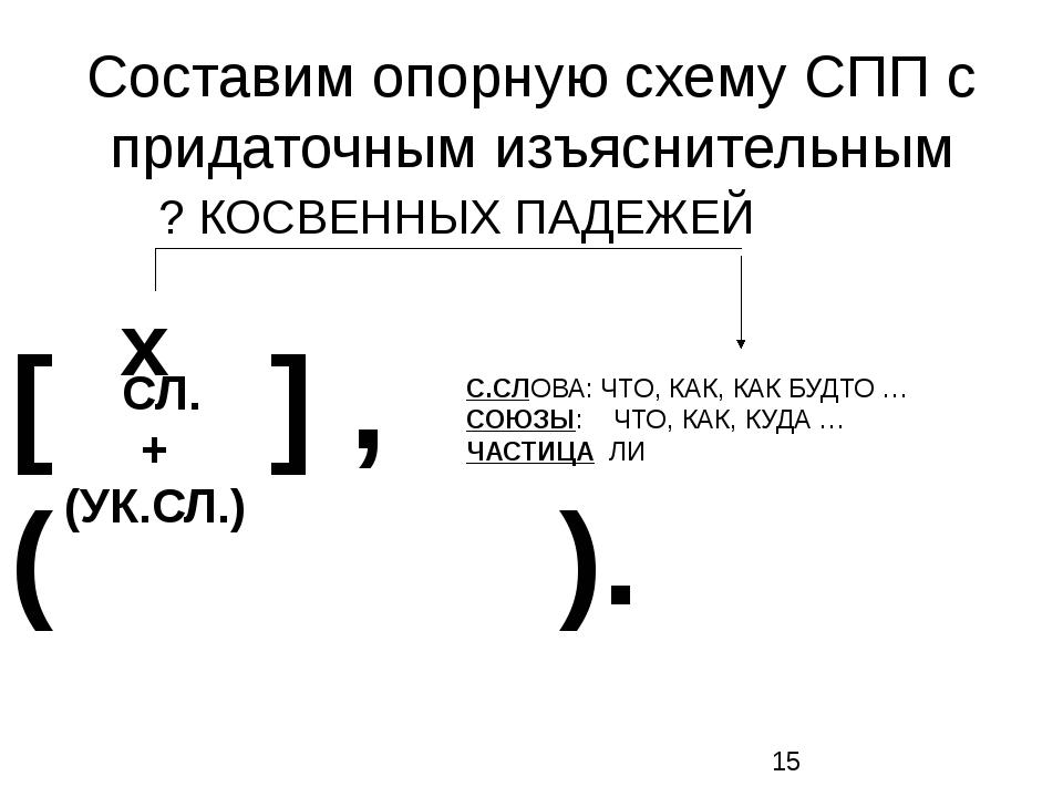Составим опорную схему СПП с придаточным изъяснительным [ ] , ( ). СЛ. + (УК....