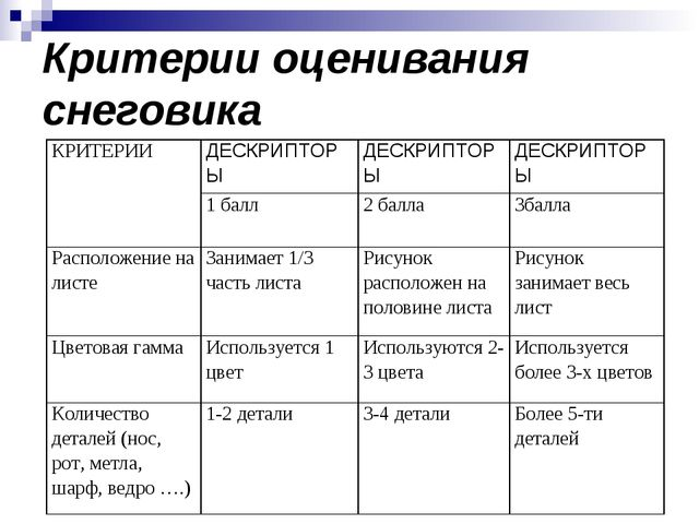 Критерии оценивания снеговика КРИТЕРИИДЕСКРИПТОРЫДЕСКРИПТОРЫДЕСКРИПТОРЫ 1...