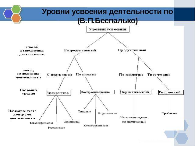 Уровни усвоения деятельности по (В.П.Беспалько)