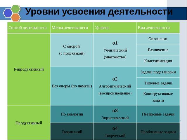 Уровни усвоения деятельности Способ деятельности Метод деятельности Уровень В...