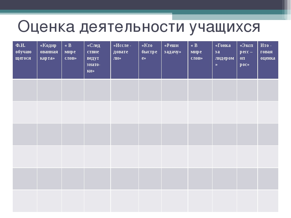Оценка деятельности учащихся Ф.И. обучающегося«Кодированная карта»« В мире...