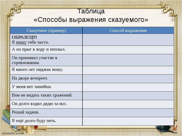 Таблица «Способы выражения сказуемого» Сказуемое(пример) Способ выражения ОБР...