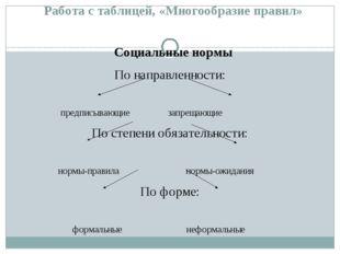Работа с таблицей, «Многообразие правил» Социальные нормы По направленности: