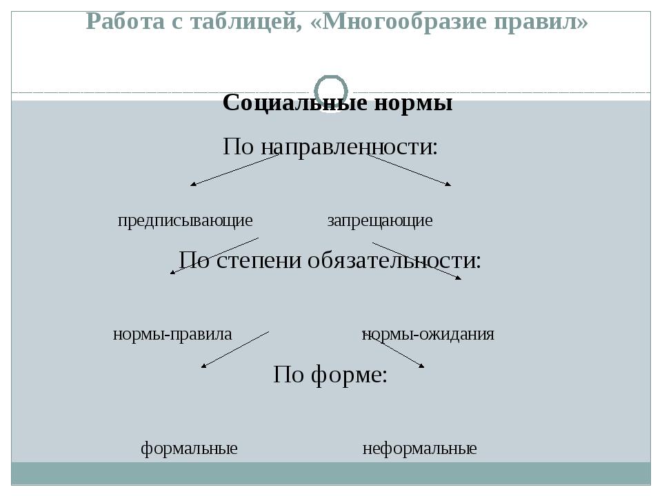 Работа с таблицей, «Многообразие правил» Социальные нормы По направленности:...