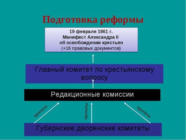 Подготовка реформы проекты проекты проекты 19 февраля 1861 г. Манифест Алекса...