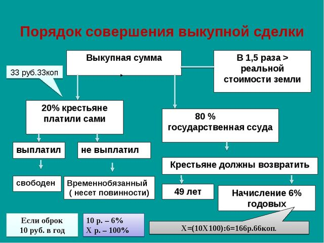 Порядок совершения выкупной сделки Если оброк 10 руб. в год 10 р. – 6% Х р. –...