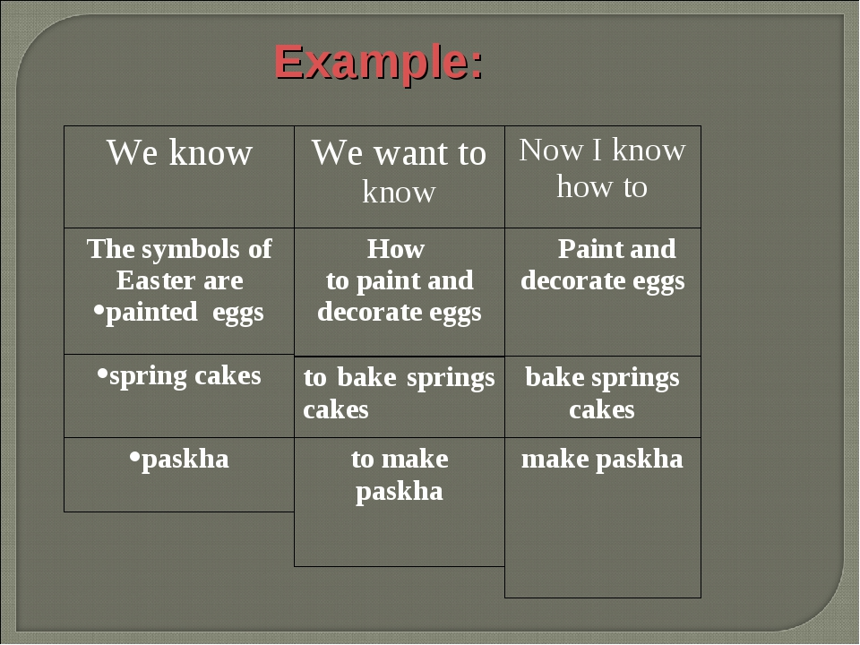 Example: We know The symbols of Easter are painted eggs spring cakes paskha W...