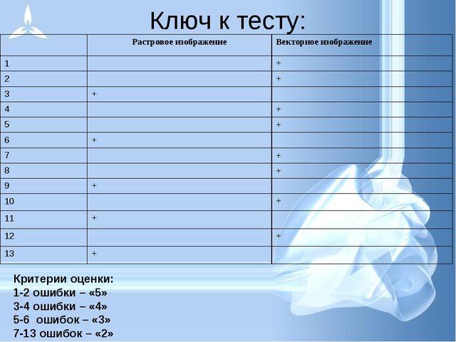 Ключ к тесту: Критерии оценки: 1-2 ошибки – «5» 3-4 ошибки – «4» 5-6 ошибок –...