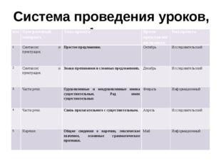 Система проведения уроков, 4 класс н/п Программный материал Тема проекта Врем
