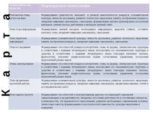 К а р т а Этапы работы над проектом Формируемые компетенции Этап выбора темы,