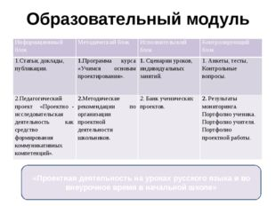 Образовательный модуль «Проектная деятельность на уроках русского языка и во