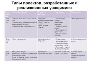Типы проектов, разработанных и реализованных учащимися Типы проектов Исследов