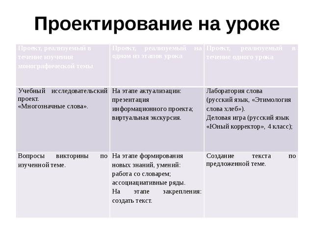 Проектирование на уроке Проект, реализуемый в течение изучения монографическо...