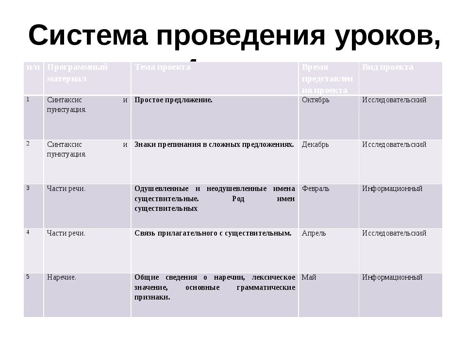Система проведения уроков, 4 класс н/п Программный материал Тема проекта Врем...