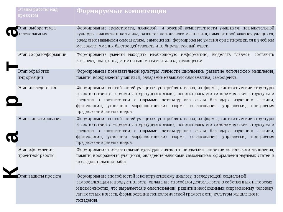 К а р т а Этапы работы над проектом Формируемые компетенции Этап выбора темы,...