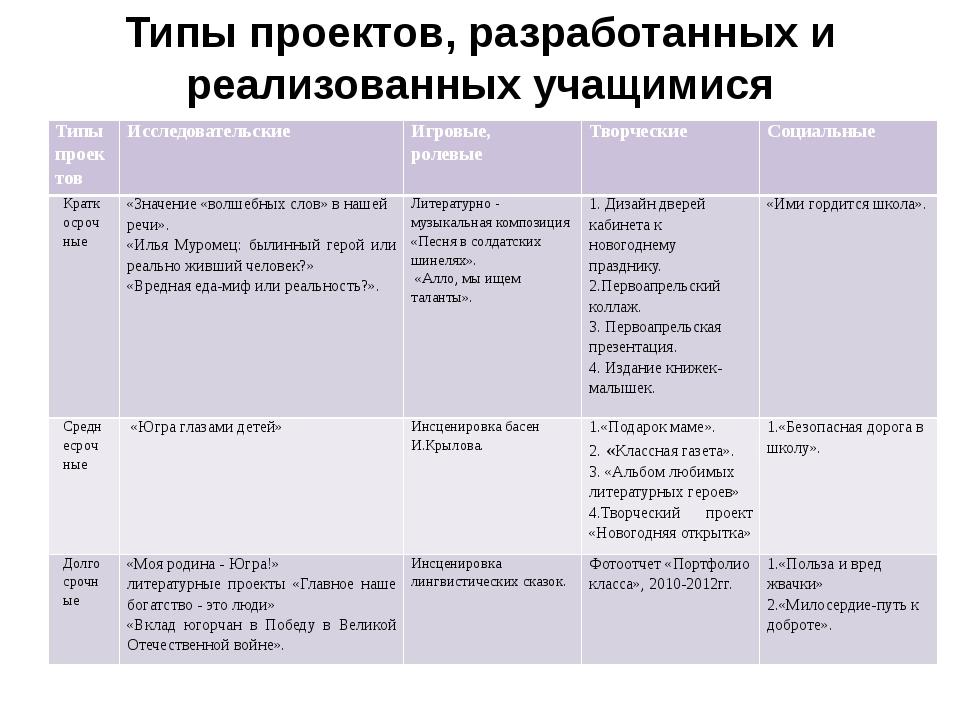 Типы проектов, разработанных и реализованных учащимися Типы проектов Исследов...