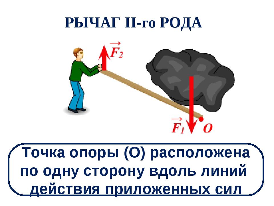 РЫЧАГ II-го РОДА Точка опоры (О) расположена по одну сторону вдоль линий дейс...