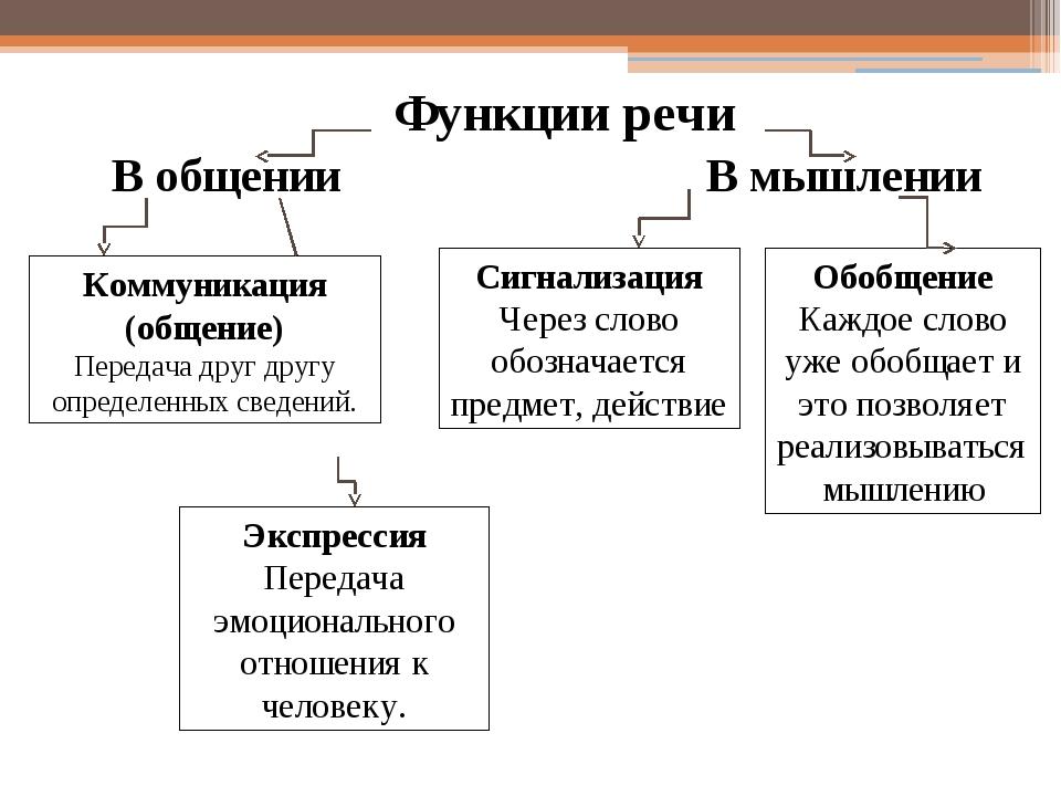 Функции речи В общении В мышлении Коммуникация (общение) Передача друг другу...