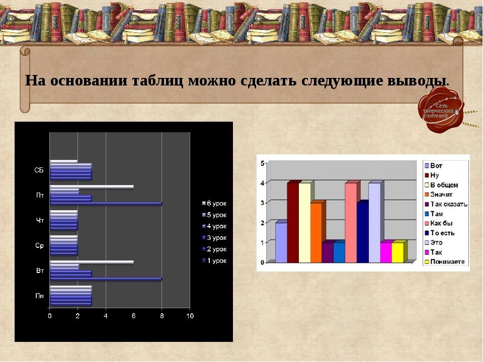 На основании таблиц можно сделать следующие выводы.