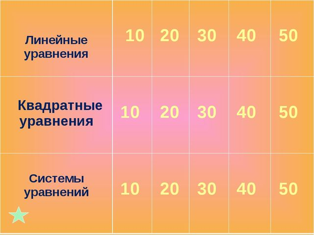 Линейные уравнения 10 20 30 40 50 Квадратные уравнения 10 20 30 40...