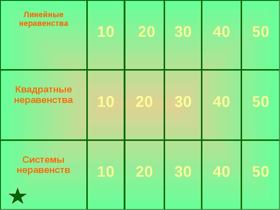 Линейные неравенства 10 20 30 40 50 Квадратные неравенства 10 20 30...