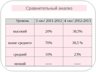 Сравнительный анализ Уровень 3 «в»/ 2011-2012 4 «в»/ 2012-2013 высокий 20% 38
