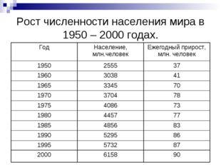 Рост численности населения мира в 1950 – 2000 годах.