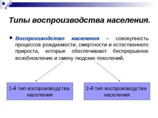 Типы воспроизводства населения. Воспроизводство населения – совокупность проц