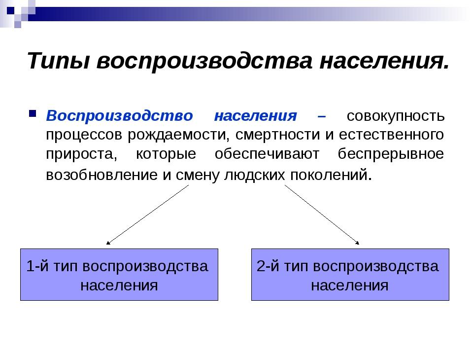 Типы воспроизводства населения. Воспроизводство населения – совокупность проц...