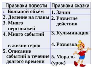 1. Зачин 2. Развитие действия 3. Кульминация 4. Развязка 5. Мораль (урок) При