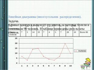 Линейная диаграмма (многоугольник распределения). Задача. В финал конкурса в