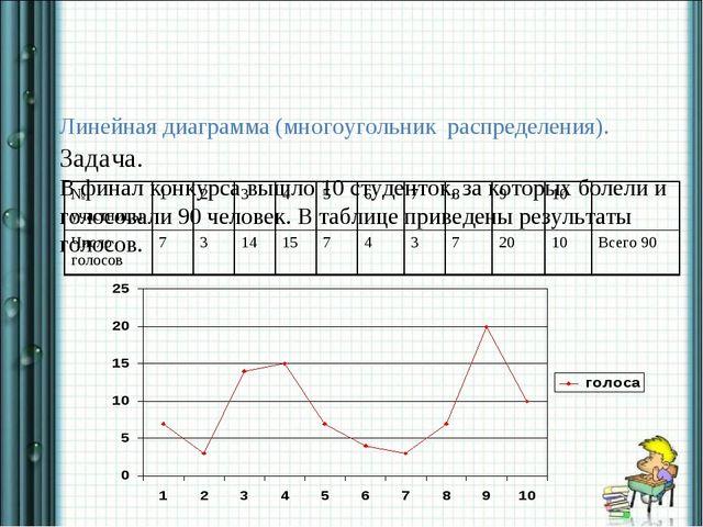 Линейная диаграмма (многоугольник распределения). Задача. В финал конкурса в...