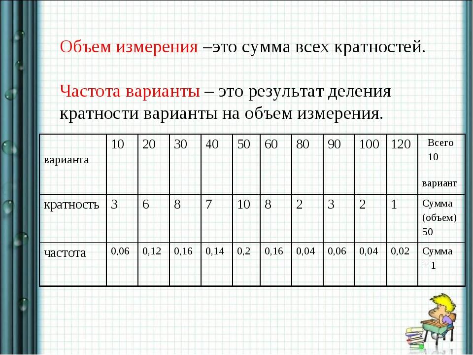 Объем измерения –это сумма всех кратностей. Частота варианты – это результат...