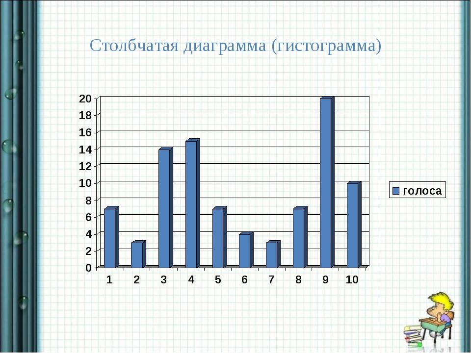 Столбчатая диаграмма (гистограмма)