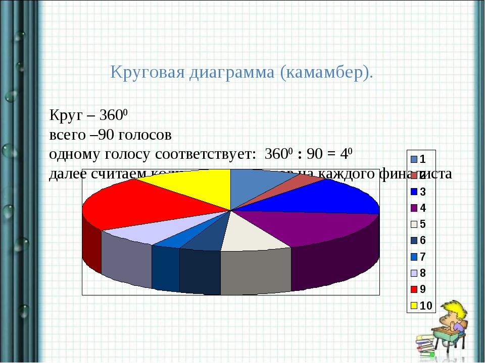 Круговая диаграмма (камамбер). Круг – 3600 всего –90 голосов одному голосу с...