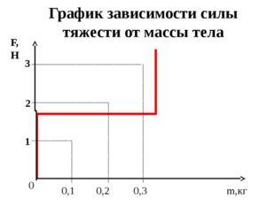 График зависимости силы тяжести от массы тела 0