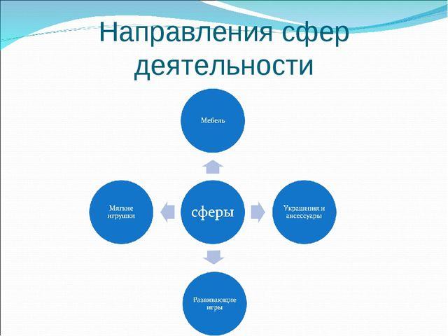 Направления сфер деятельности