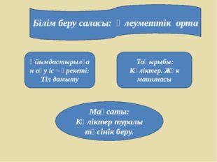 Білім беру саласы: Әлеуметтік орта Ұйымдастырылған оқу іс – әрекеті: Тіл дамы