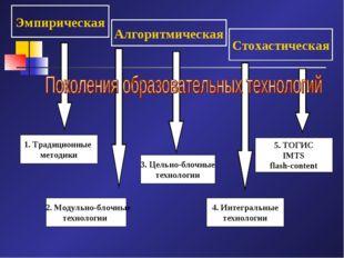 Эмпирическая Алгоритмическая Стохастическая 1. Традиционные методики 2. Модул